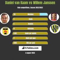 Daniel van Kaam vs Willem Janssen h2h player stats