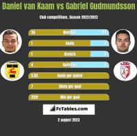 Daniel van Kaam vs Gabriel Gudmundsson h2h player stats