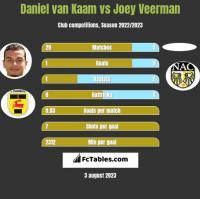 Daniel van Kaam vs Joey Veerman h2h player stats
