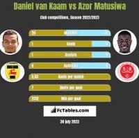 Daniel van Kaam vs Azor Matusiwa h2h player stats