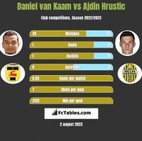 Daniel van Kaam vs Ajdin Hrustic h2h player stats