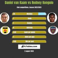 Daniel van Kaam vs Rodney Kongolo h2h player stats