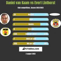 Daniel van Kaam vs Evert Linthorst h2h player stats