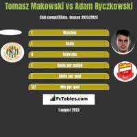 Tomasz Makowski vs Adam Ryczkowski h2h player stats