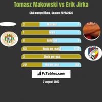 Tomasz Makowski vs Erik Jirka h2h player stats
