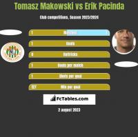 Tomasz Makowski vs Erik Pacinda h2h player stats