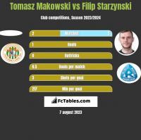 Tomasz Makowski vs Filip Starzyński h2h player stats