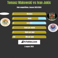Tomasz Makowski vs Ivan Jukic h2h player stats