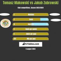 Tomasz Makowski vs Jakub Zubrowski h2h player stats