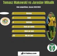 Tomasz Makowski vs Jaroslav Mihalik h2h player stats