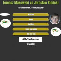 Tomasz Makowski vs Jaroslaw Kubicki h2h player stats