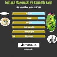 Tomasz Makowski vs Kenneth Saief h2h player stats