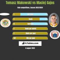 Tomasz Makowski vs Maciej Gajos h2h player stats
