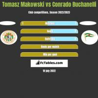 Tomasz Makowski vs Conrado Buchanelli h2h player stats