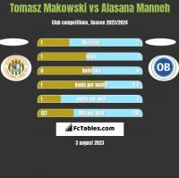 Tomasz Makowski vs Alasana Manneh h2h player stats