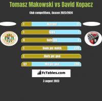 Tomasz Makowski vs David Kopacz h2h player stats