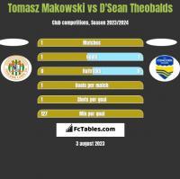 Tomasz Makowski vs D'Sean Theobalds h2h player stats