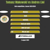 Tomasz Makowski vs Andres Lioi h2h player stats