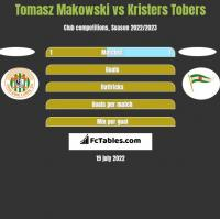 Tomasz Makowski vs Kristers Tobers h2h player stats