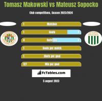 Tomasz Makowski vs Mateusz Sopocko h2h player stats
