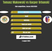 Tomasz Makowski vs Kacper Urbanski h2h player stats