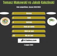 Tomasz Makowski vs Jakub Kaluzinski h2h player stats