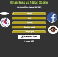 Ethan Ross vs Adrian Sporle h2h player stats