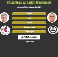 Ethan Ross vs Darian MacKinnon h2h player stats