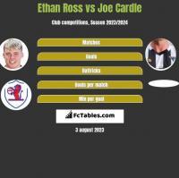 Ethan Ross vs Joe Cardle h2h player stats