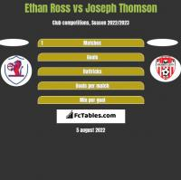 Ethan Ross vs Joseph Thomson h2h player stats
