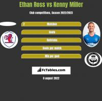 Ethan Ross vs Kenny Miller h2h player stats