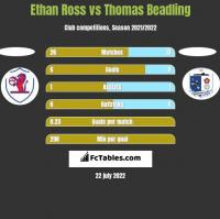 Ethan Ross vs Thomas Beadling h2h player stats