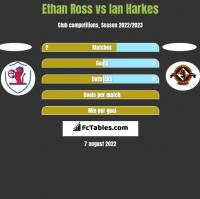 Ethan Ross vs Ian Harkes h2h player stats