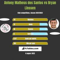Antony Matheus dos Santos vs Bryan Linssen h2h player stats