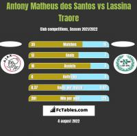 Antony Matheus dos Santos vs Lassina Traore h2h player stats