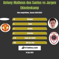 Antony Matheus dos Santos vs Jurgen Ekkelenkamp h2h player stats