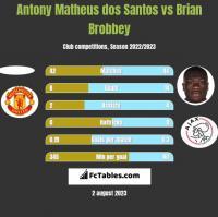 Antony Matheus dos Santos vs Brian Brobbey h2h player stats