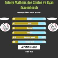 Antony Matheus dos Santos vs Ryan Gravenberch h2h player stats