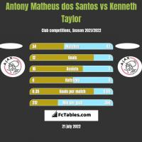 Antony Matheus dos Santos vs Kenneth Taylor h2h player stats