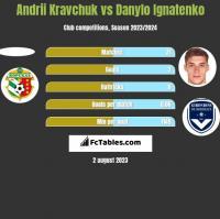 Andrii Kravchuk vs Danylo Ignatenko h2h player stats
