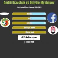 Andrii Kravchuk vs Dmytro Myshnyov h2h player stats