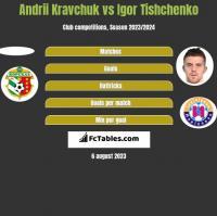 Andrii Kravchuk vs Igor Tishchenko h2h player stats