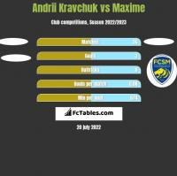 Andrii Kravchuk vs Maxime h2h player stats