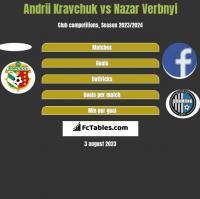 Andrii Kravchuk vs Nazar Verbnyi h2h player stats