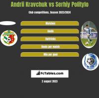 Andrii Kravchuk vs Serhiy Politylo h2h player stats