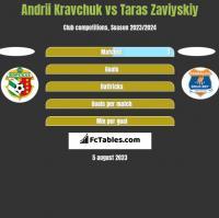 Andrii Kravchuk vs Taras Zaviyskiy h2h player stats