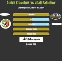 Andrii Kravchuk vs Vitali Balashov h2h player stats