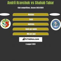 Andrii Kravchuk vs Shahab Tabar h2h player stats