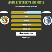 Andrii Kravchuk vs Illia Putria h2h player stats