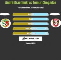 Andrii Kravchuk vs Temur Chogadze h2h player stats